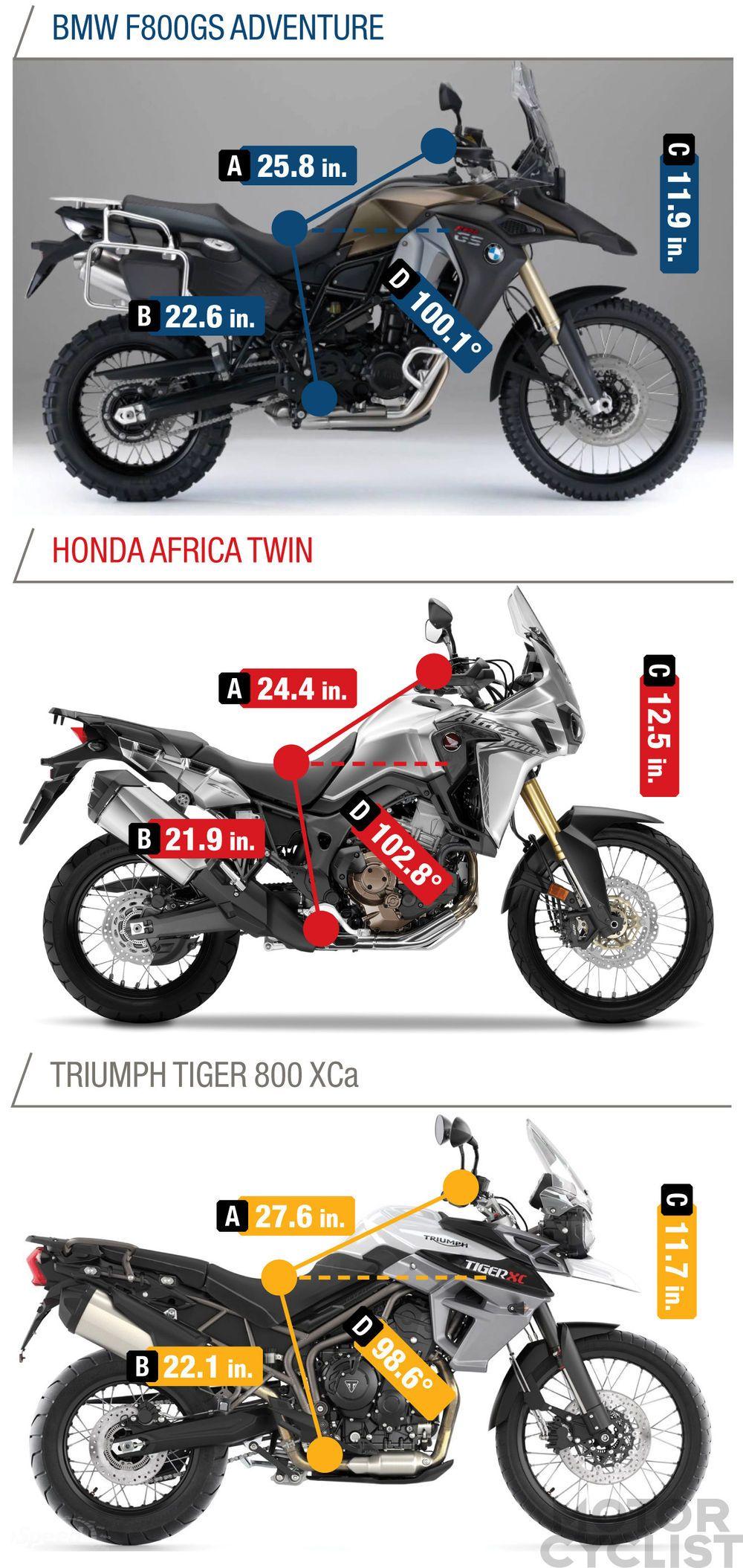 BMW F800GS Adventure vs. Honda Africa Twin vs. Triumph