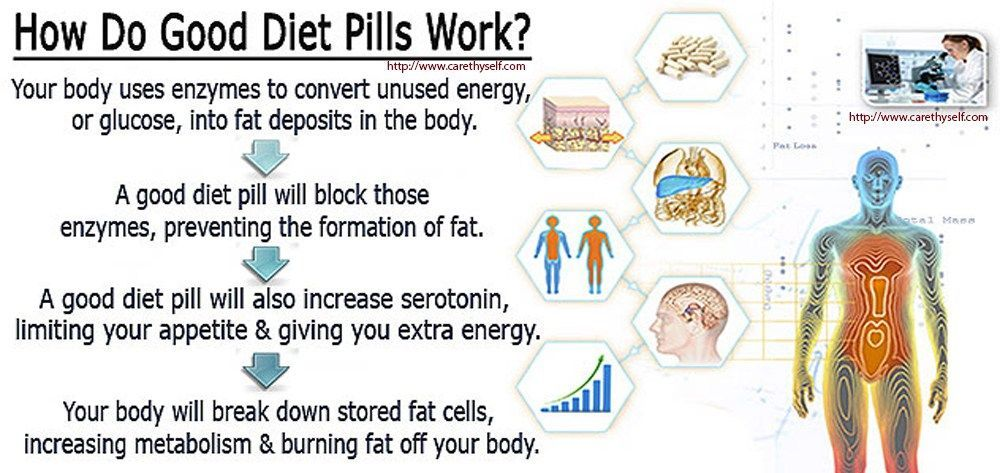 what does diet pills do to your body