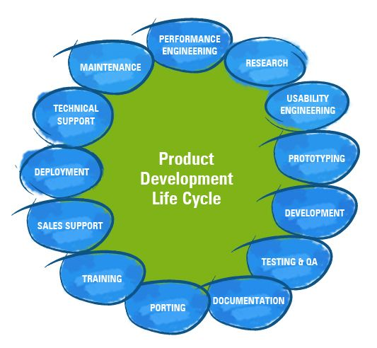 Software product development the core of the product for Product design inc
