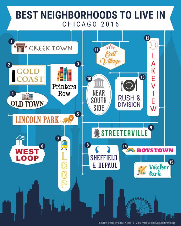 Best Neighborhoods To Live In Chicago The Neighbourhood Chicago Family Friendly Activities
