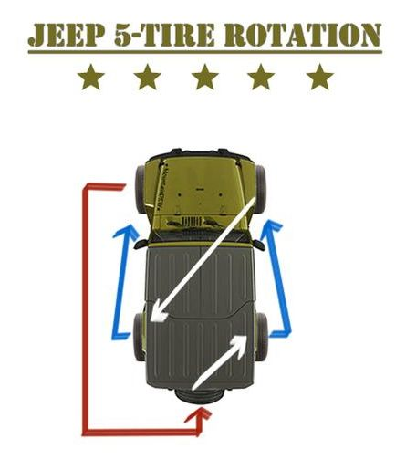 Pin on Jeep Wrangler JK Mods, 2 Door  Tire Rotation Diagram on