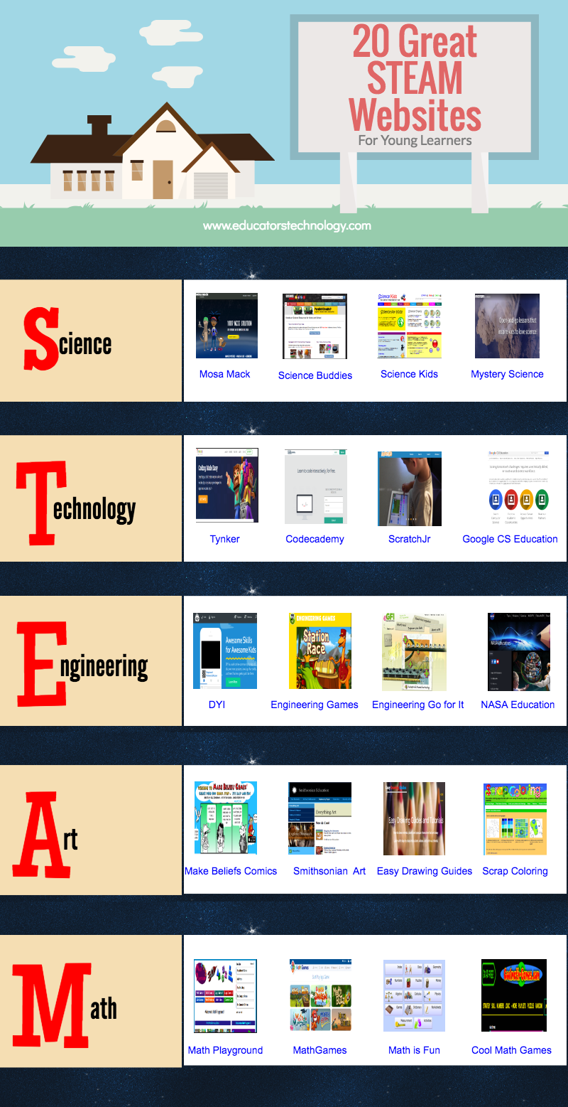 20 Great STEAM Websites for Young Learners (Educational Technology ...