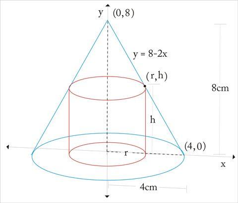 Calculo Volumen De Un Cilindro Inscrito En Un Cono Con Imagenes