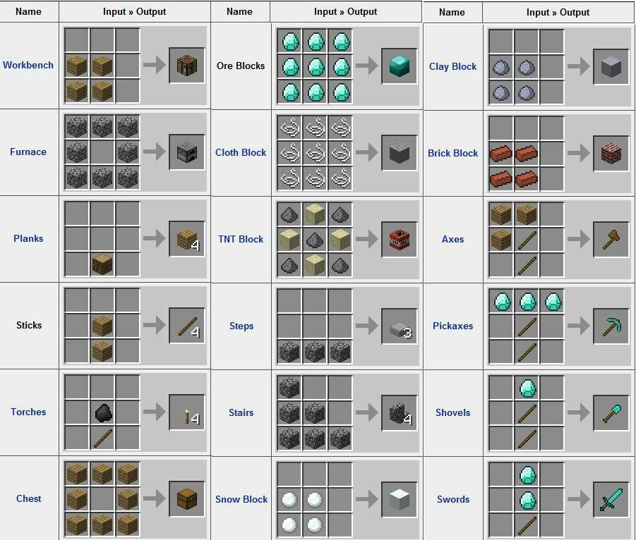 Crafting guide minecraft crafting recipes minecraft