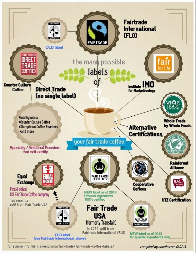 Infographic The Many Possible Labels Of Your Fair Trade Coffee