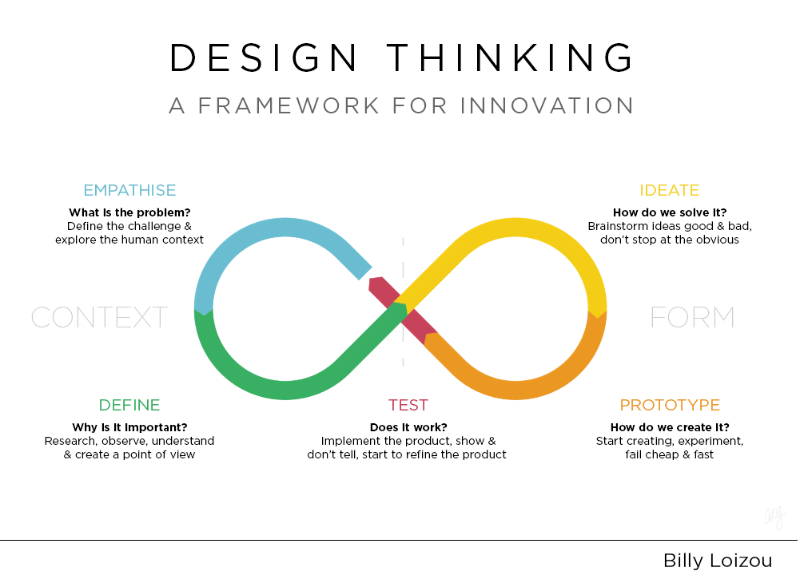 Solve Any Problems in Steve Jobs' Way: Think Like a Designer