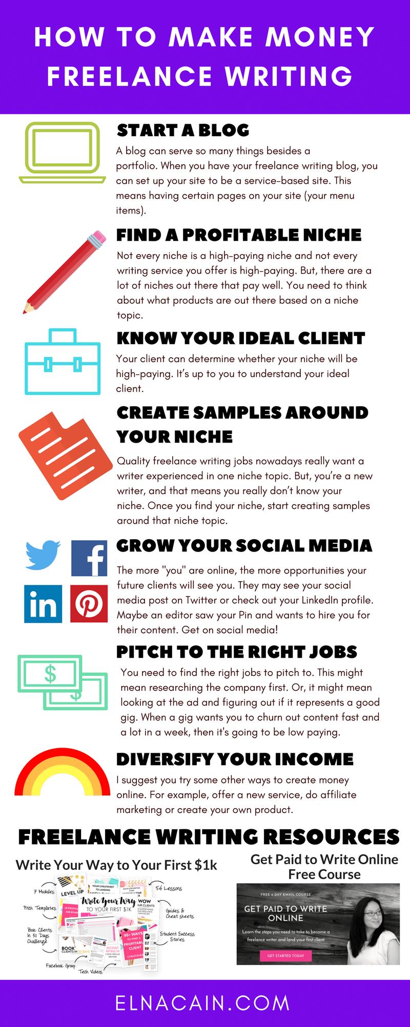 003 How to Make Money Writing As a Freelance Writer Make