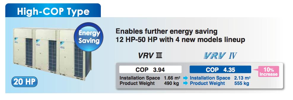 Vrv Iv Tipe Efisiensi Energi Tinggi High Energy Efficiency