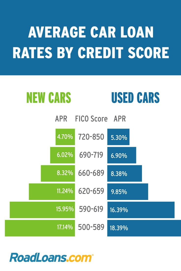 Check Out Average Auto Loan Rates According To Credit Score Roadloans Credit Score Loan Rates Car Loans