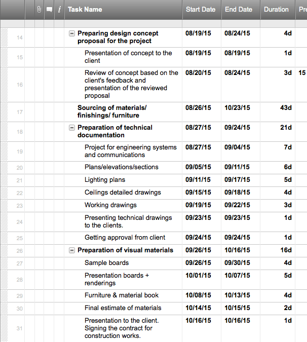 Gantt chart smartsheet gantt chart project - Interior design schedule template ...