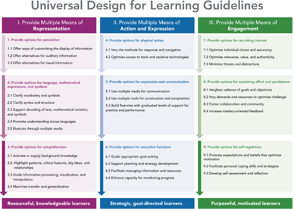 Udldifferentiated Instruction Sped Strategies And Resources