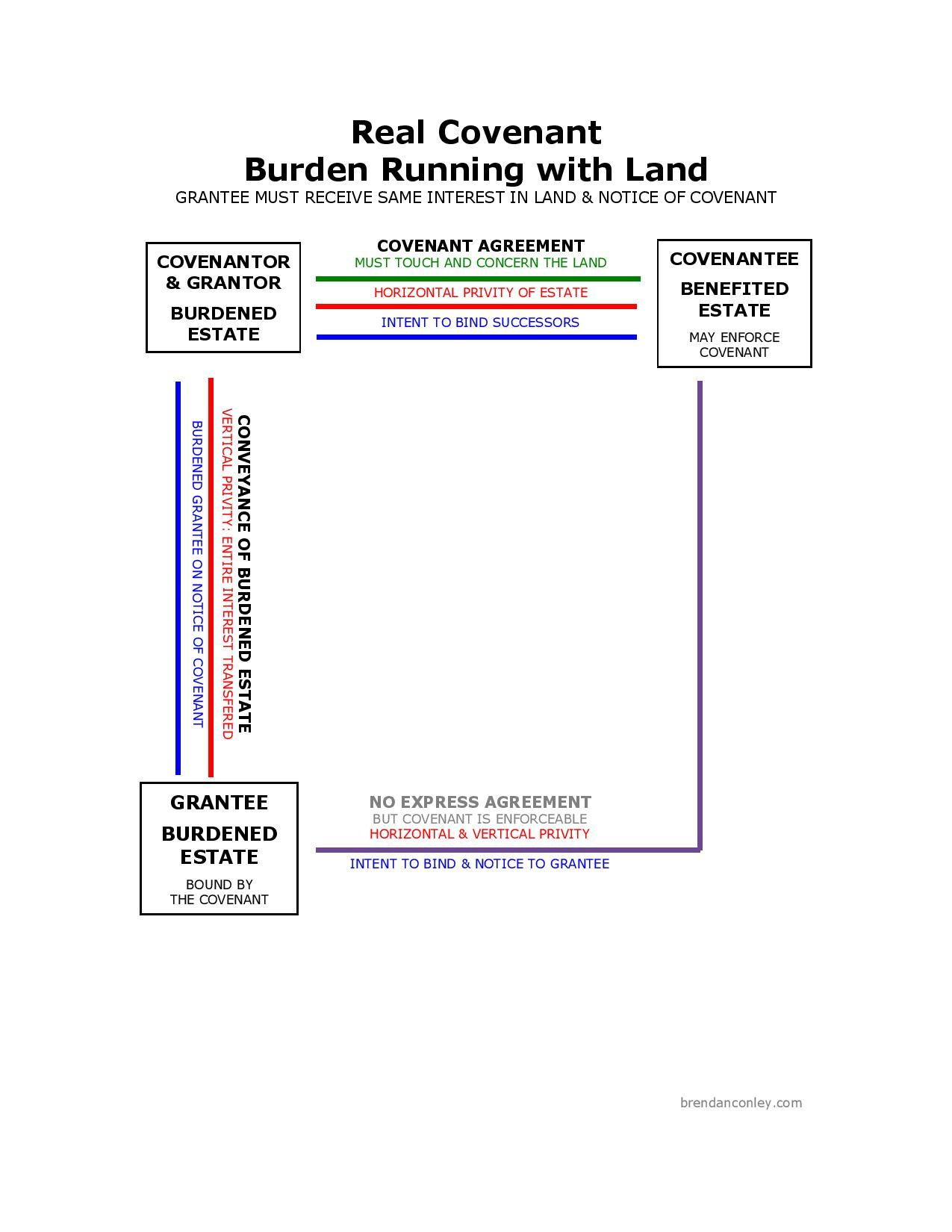 Real Covenant Burden Running with Land Exam study, Bar