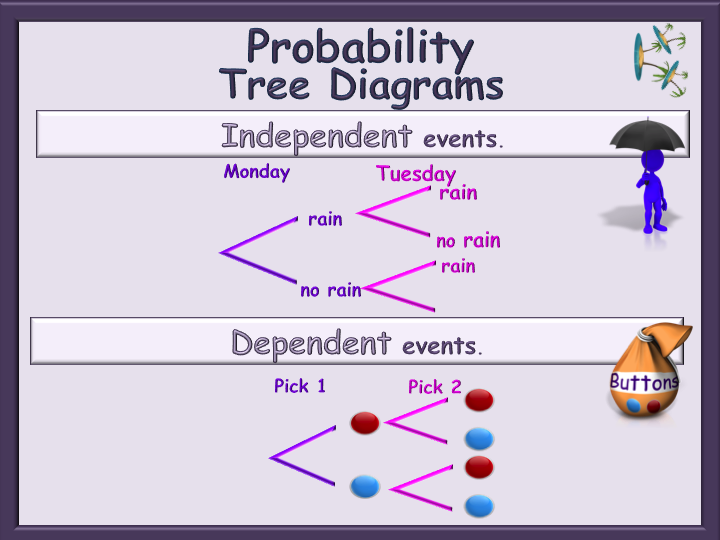 Probability Tree Diagrams Animated Powerpoint Independent And