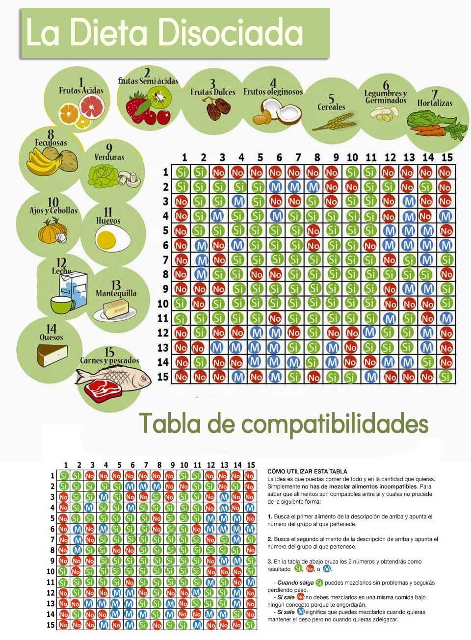 que es la dieta disociada de proteinas y carbohidratos