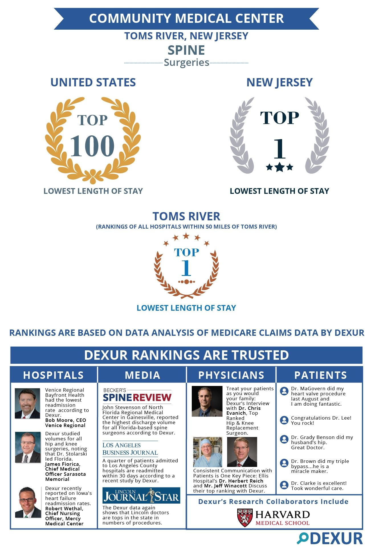 Community Medical Center is among the top ranked Hospitals