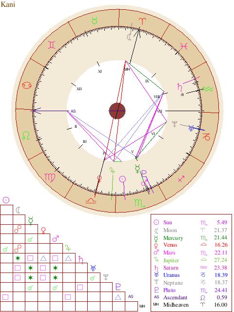 Natal Chart Report | interesting | Free astrology birth