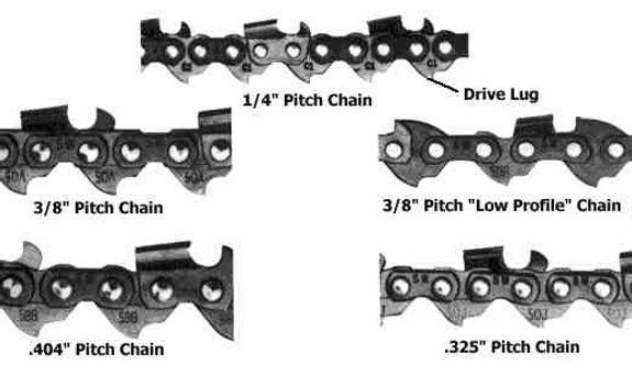 Chainsaw Chain Sharpening Angles Chart And Timber Google Search Chainsaw Chains Best Chainsaw Chain Chainsaw Sharpener