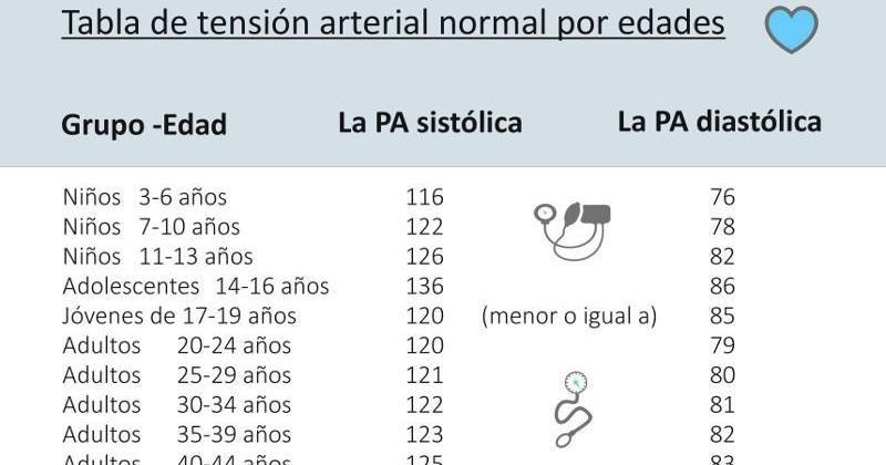 Presión arterial normal para un hombre de 76 años