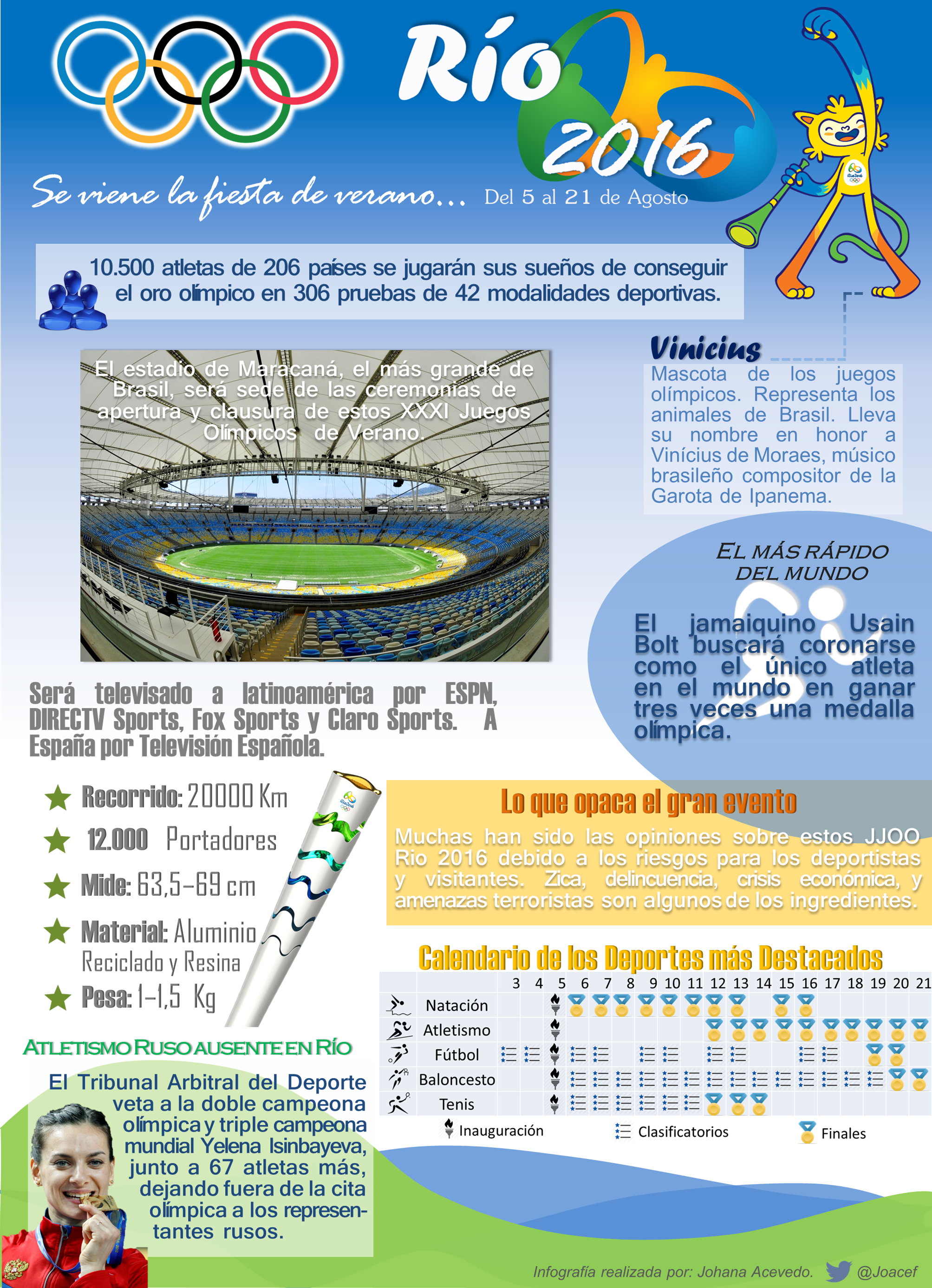 Juegos Olimpicos Rio 2016 Juegosolimpicos Rio2016 Infografia