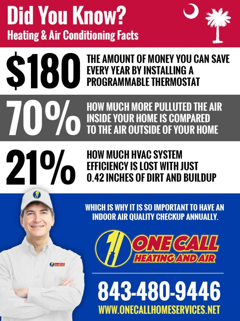 Pin By One Call Heating And Air On Hvac Charleston Sc Facts Heating Air Conditioning Facts Charleston Sc