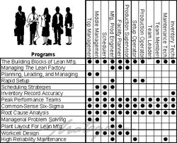 Image Result For Job Skills Matrix For Design  Job Matrix
