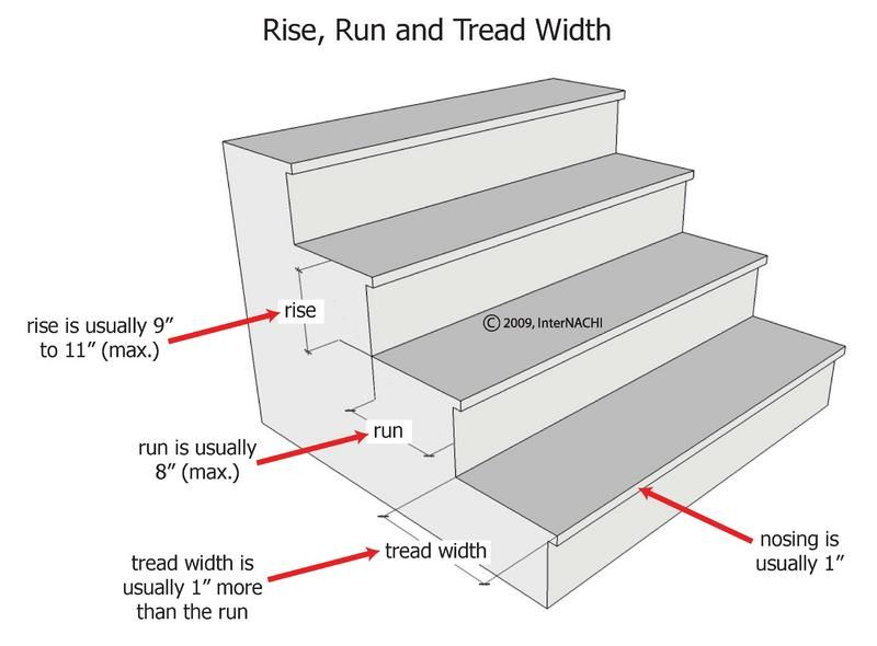 Stair Tread Depth Stairs Measurements Stairs Design Stair