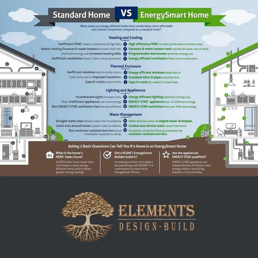 Green Building Elements Design Build Custom Home Builder