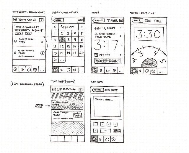Harvest iPhone App Sketches Sketches, iPhone app and App - website storyboard