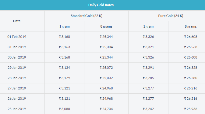 Today Gold Rate In Hyderabad Gold Rate Gold Price In India Today Gold Rate