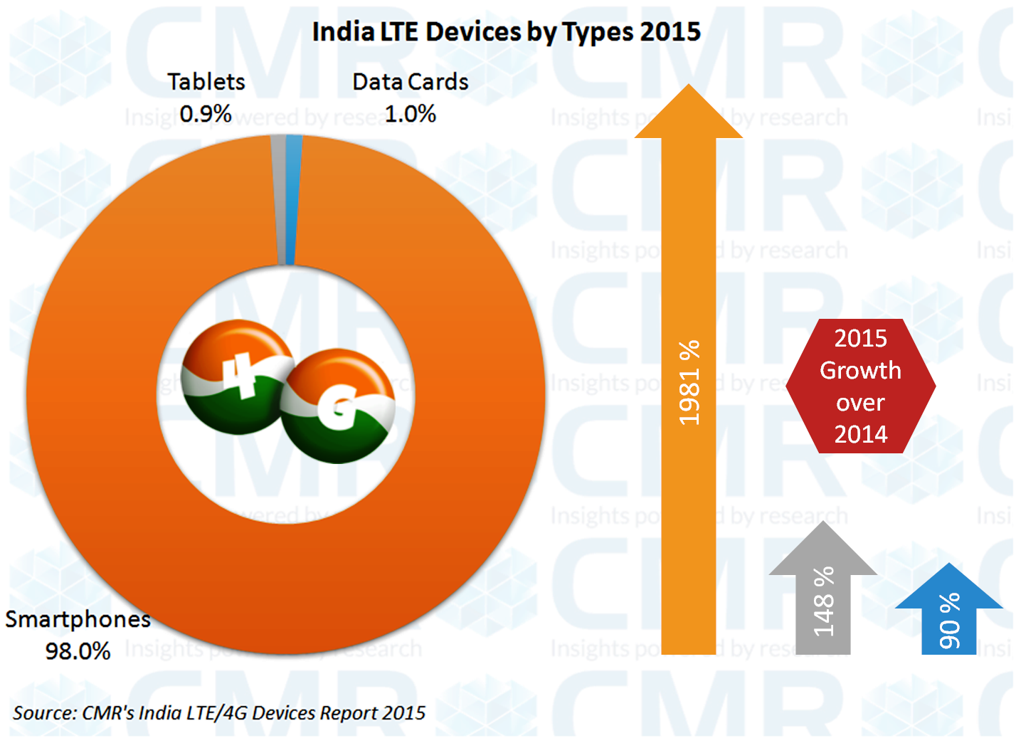 India LTE Devices Report 2015