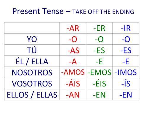 They are colour coded and contain the endings for ar er ir verbs in following tenses present preterit imper spanishverbs also  made these as  wall display rh pinterest