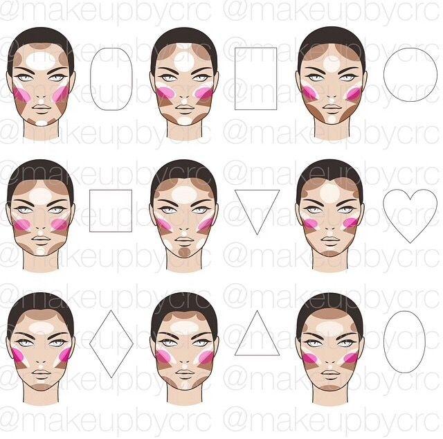 Highlightcontourblush Face Chart Pinterest Face Shapes Chart