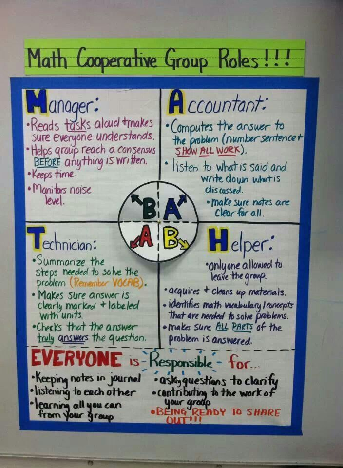 Great chart for roles during Math work groups ...