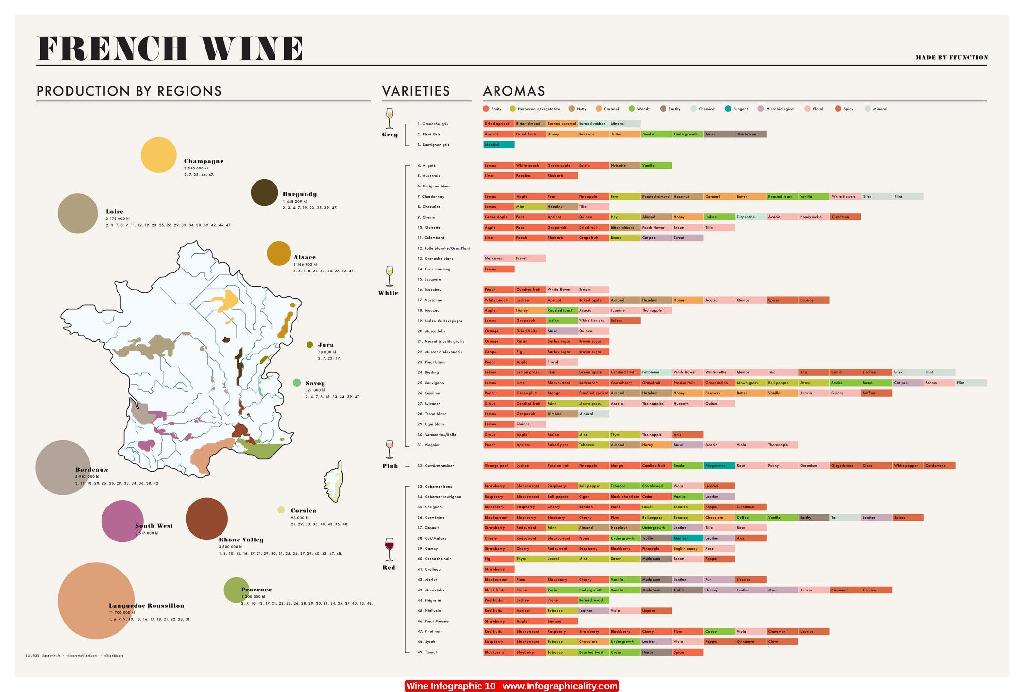 Wine Infographic 10 - http://infographicality.com/wine-infographic-10-2/