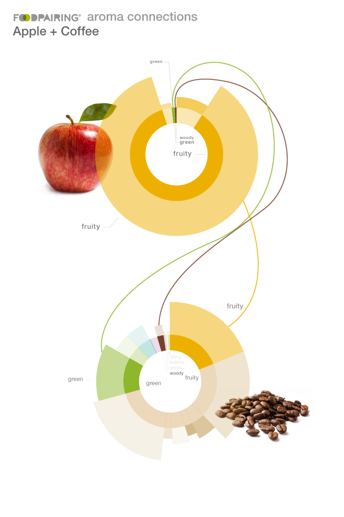 Why apple and coffee pair really well and not just when eating apple cake with a cup of coffee.