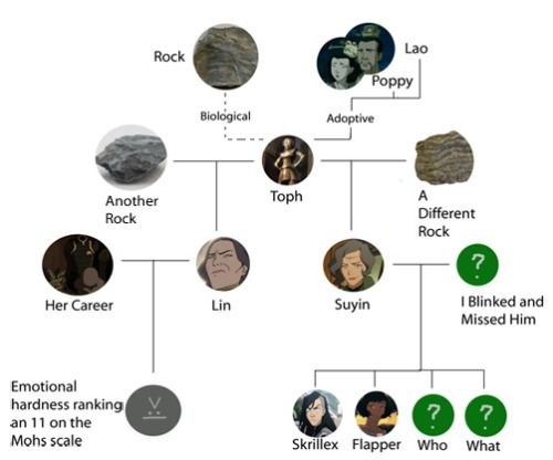 The Beifong Family Tree By U Altenon Last AirbenderKorra AvatarTeam
