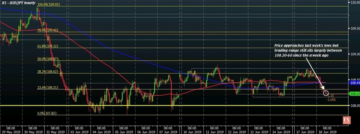 Usd Jpy Closes In On Last Week S Lows On Weaker Yields This Comes