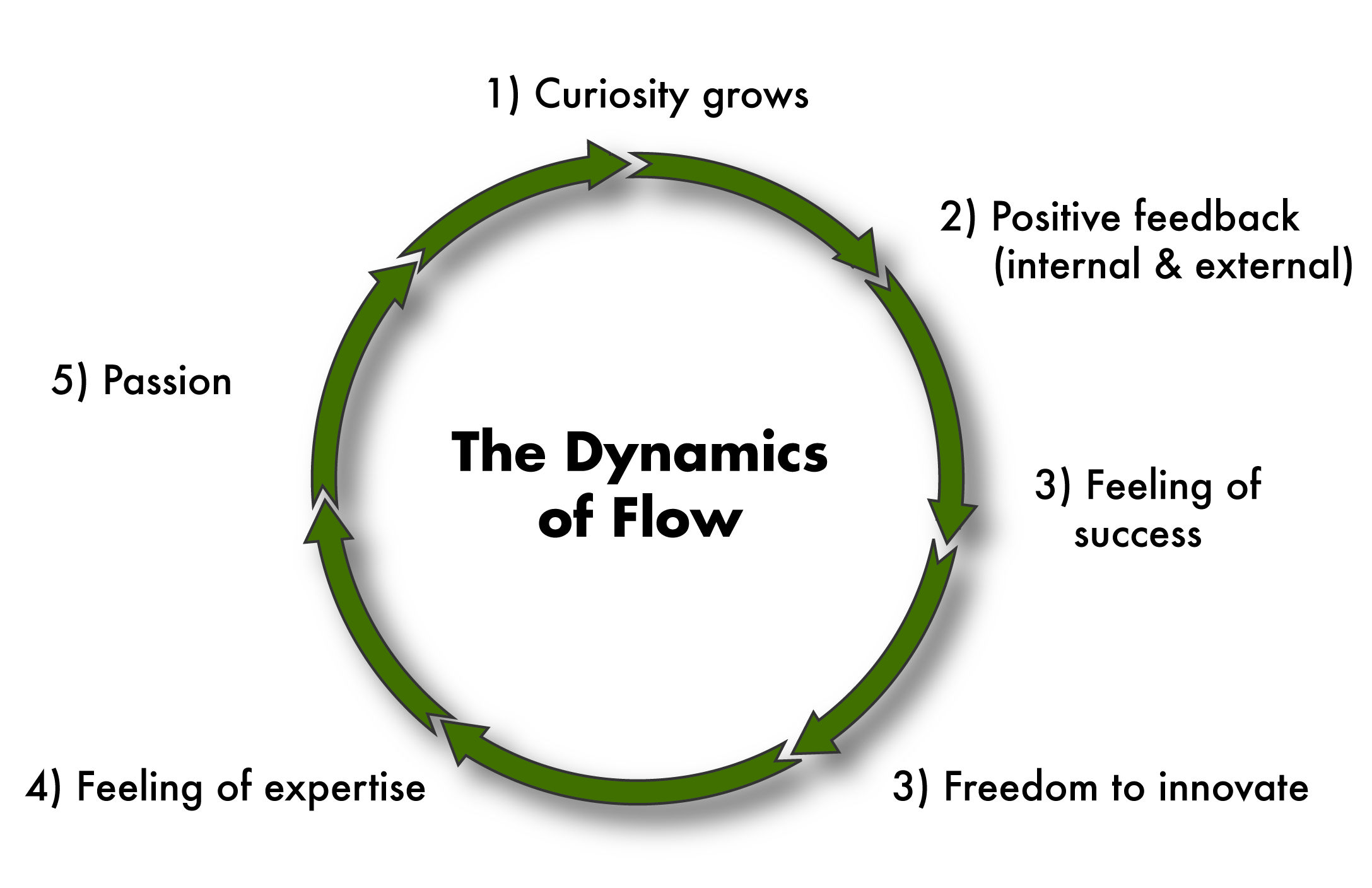 The Dynamics Of Flow
