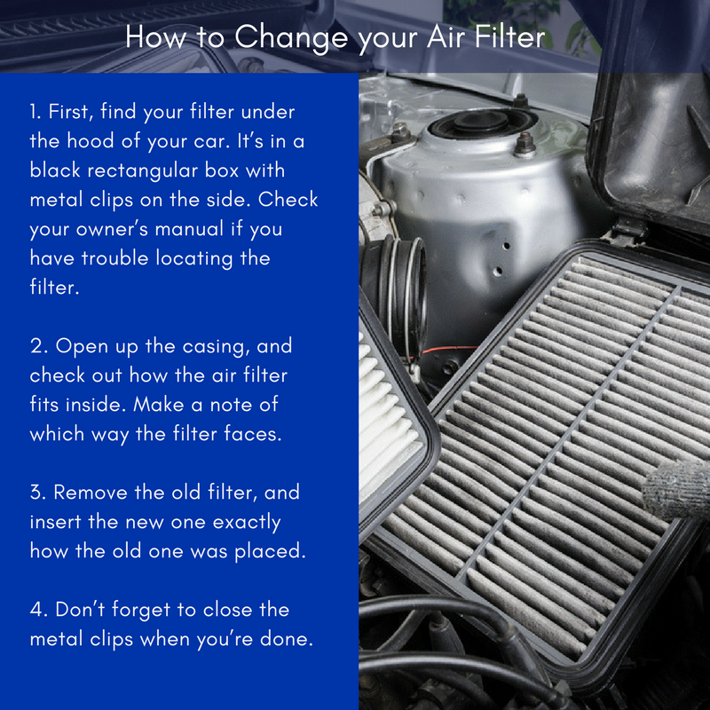 A clean air filter can increase your gas mileage by 14