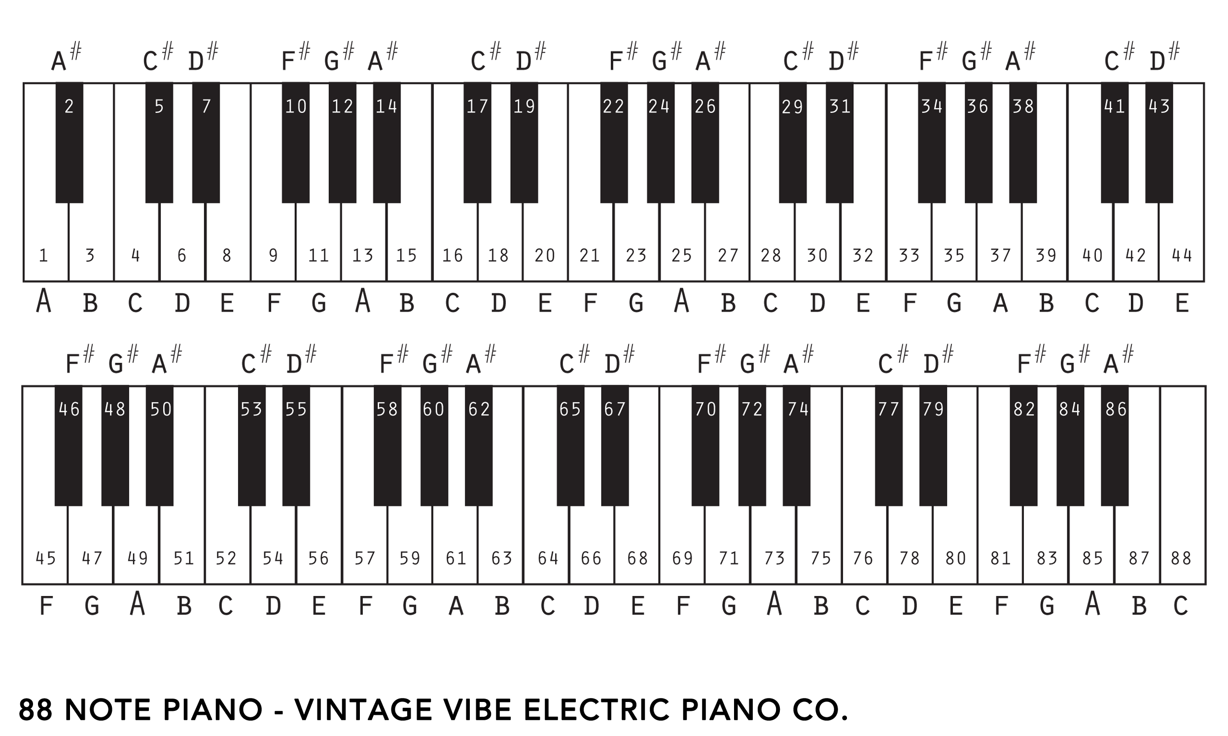 88 Key Piano Keyboard Diagram Electron Dot For Calcium And Tine Chart An Note Rhodes Vintage Vibe Tech
