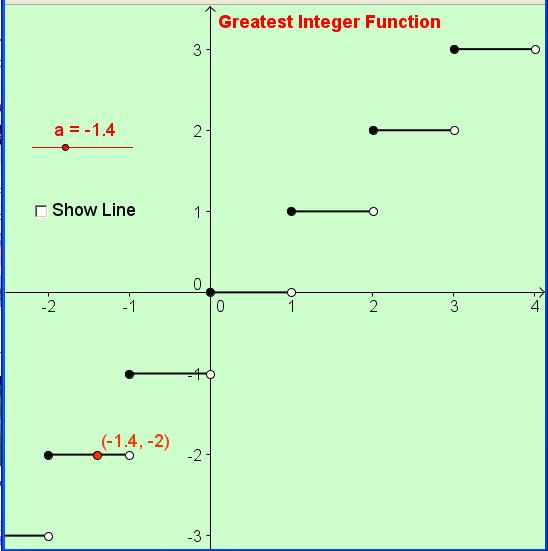 Greatest Integer Function Integers Algebra Math