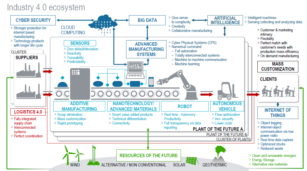 Industry 4.0 a complex ecosystem Ecosystems, Industrial