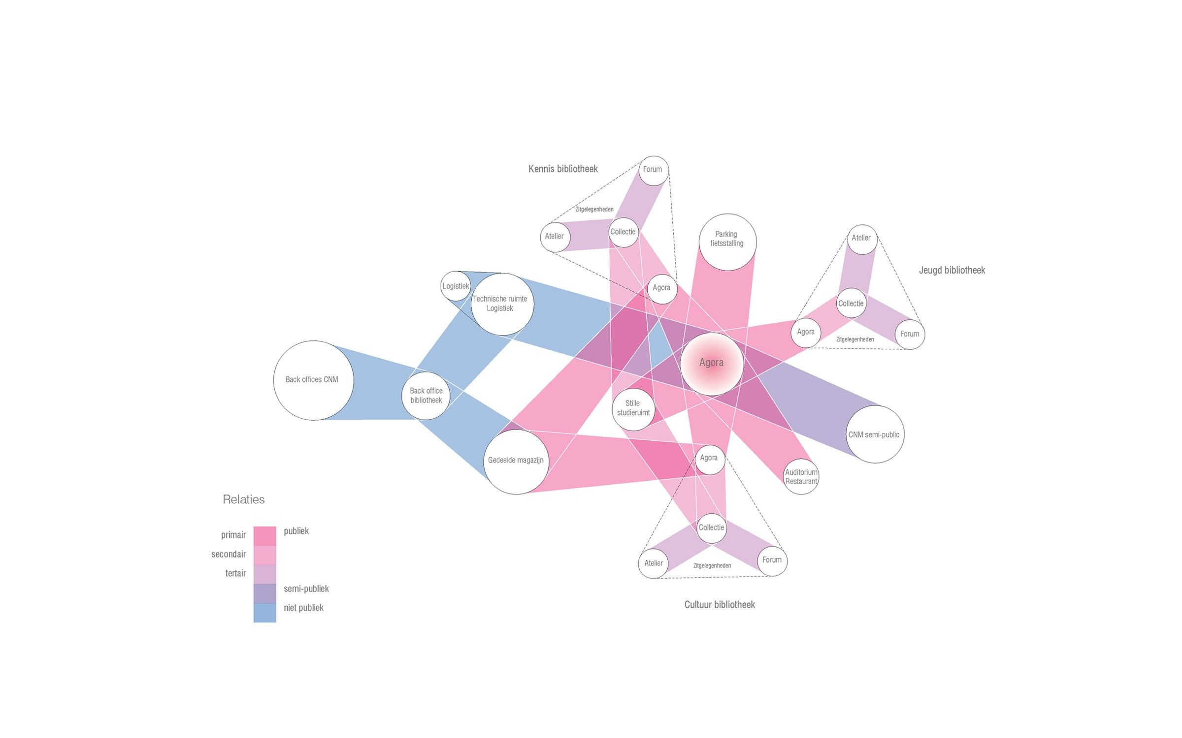 Urban library of the future and centre for new media gent un studio waalse krook program diagram pooptronica