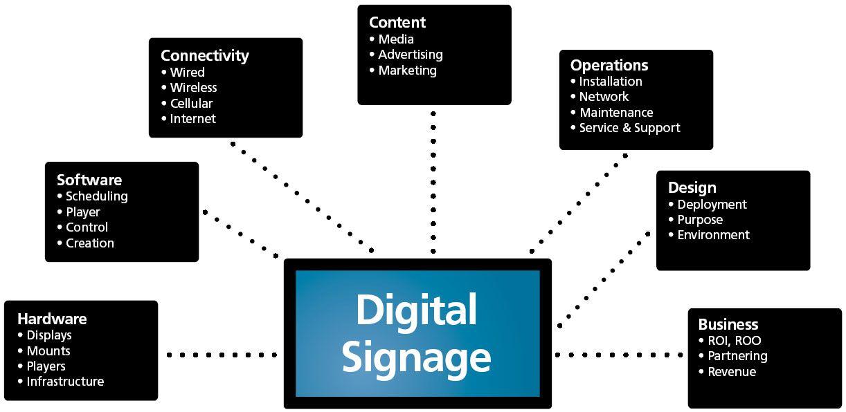 The 7 Key Elements of Digital Signage | Digital signage, Digital signage  system, Company signagePinterest