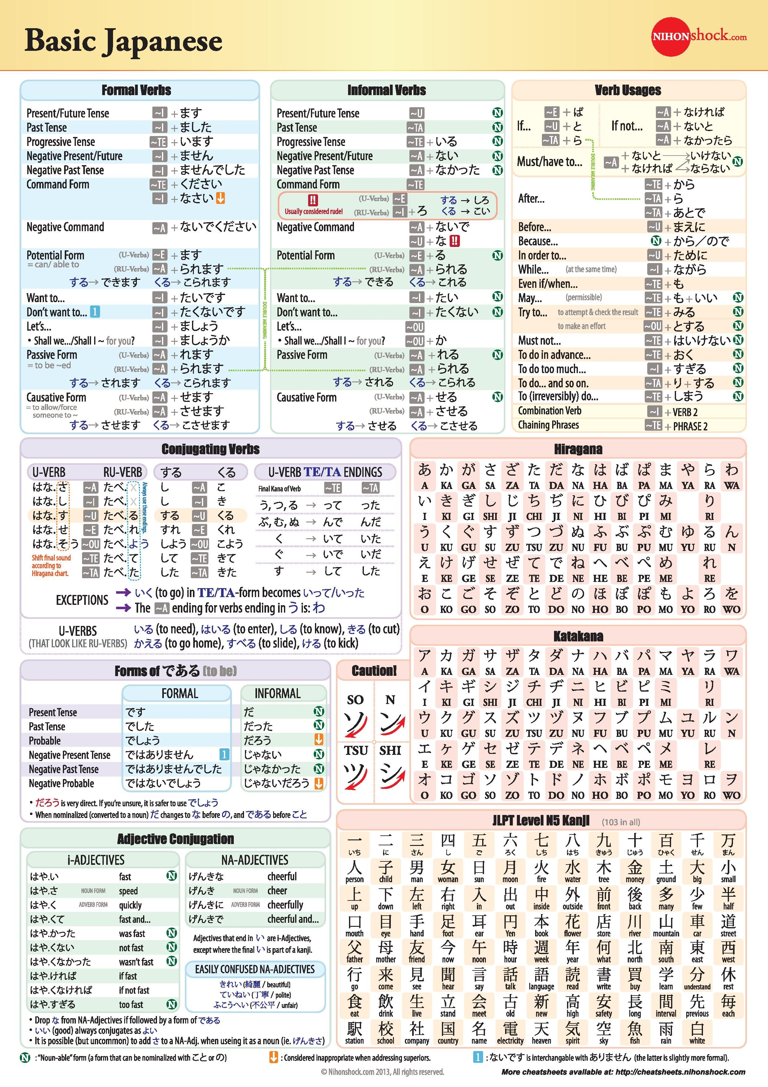 Basic Japanese Grammar Chart Japanese Language Grammar Japanese