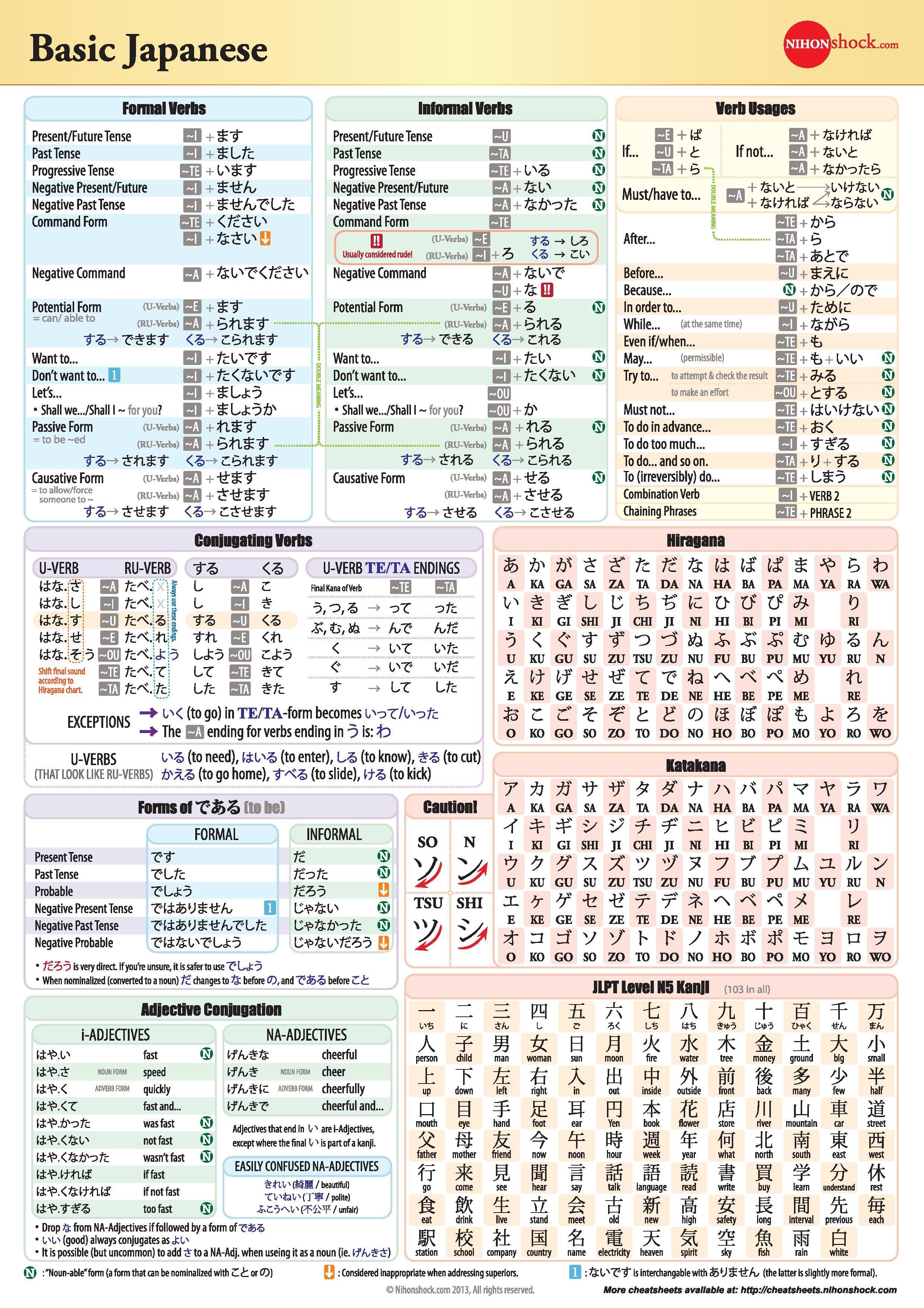Basic Japanese Grammar Chart Japanese Language Grammar