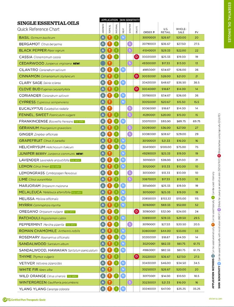 Below is  quick reference chart for all of the  terra single essential oils also rh pinterest
