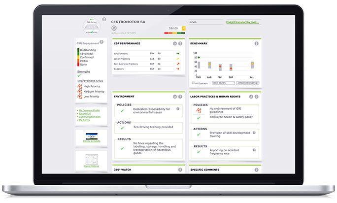 CSR Scorecard