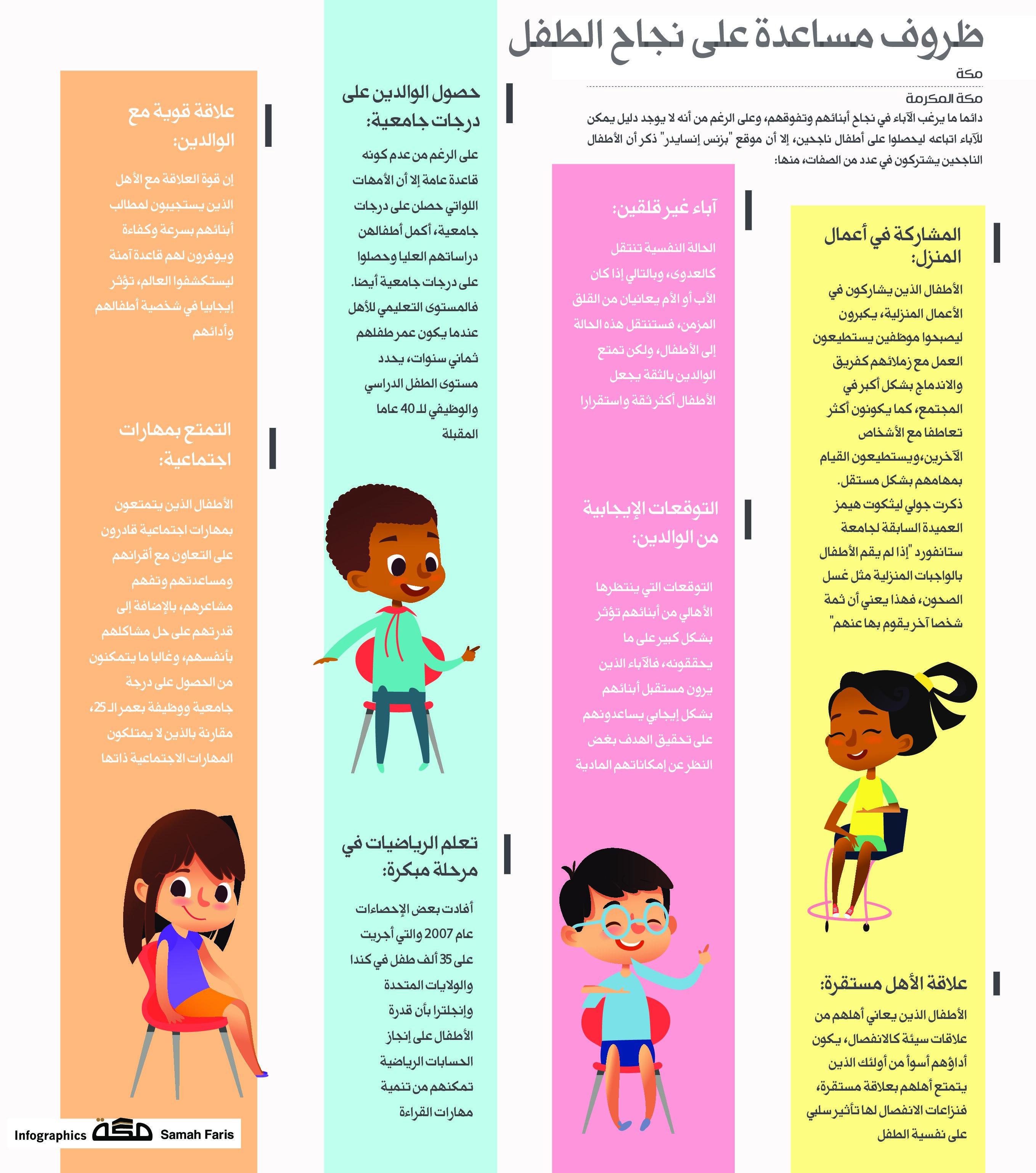ظروف مساعدة على نجاح الطفل صحيفةـمكة انفوجرافيك مجتمع Childrens Education Childrens Infographic