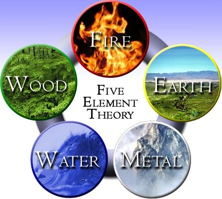 With the bagua map and the five elements, we can design a Feng